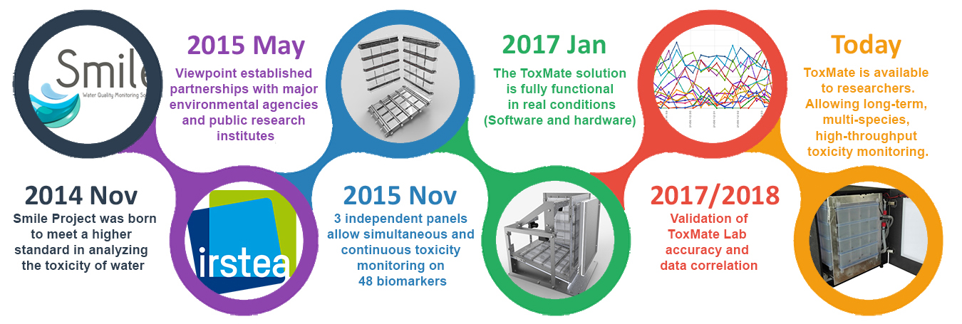 ToxMate Lab - Toxicology Monitoring with Biomarkers